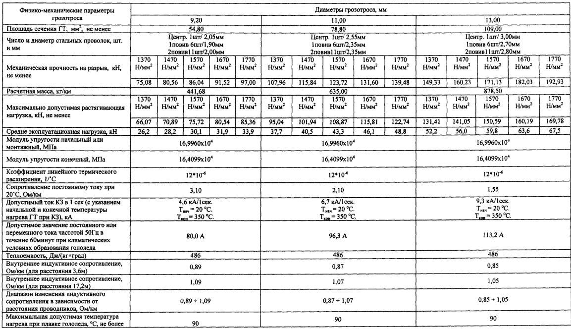основные параметры грозотросов